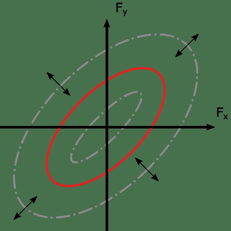 mehrachsiale Resonanz schwingfestigkeitspruefung