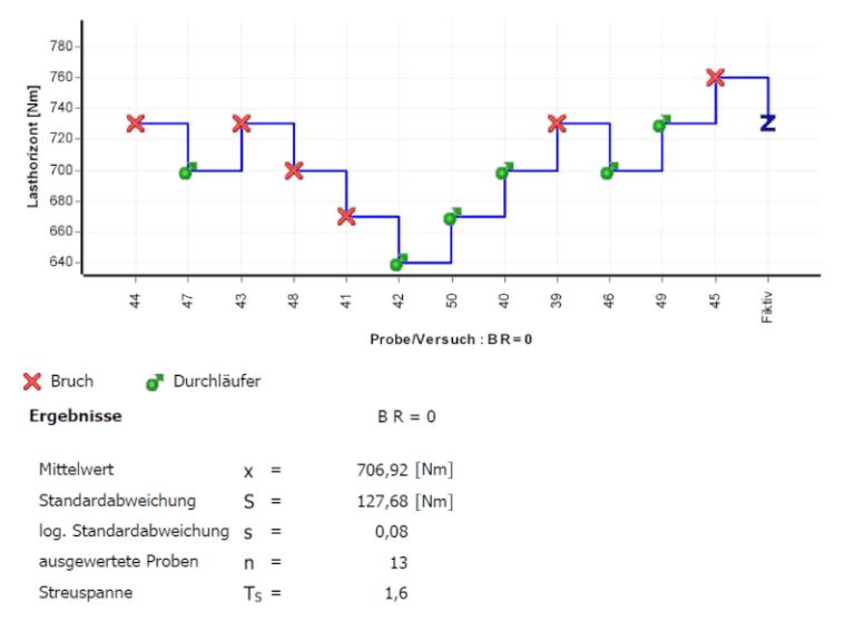 Treppenstufenverfahren schwingfestigkeitspruefung